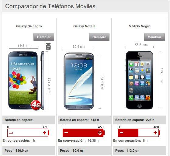 comparador móviles Vodafone