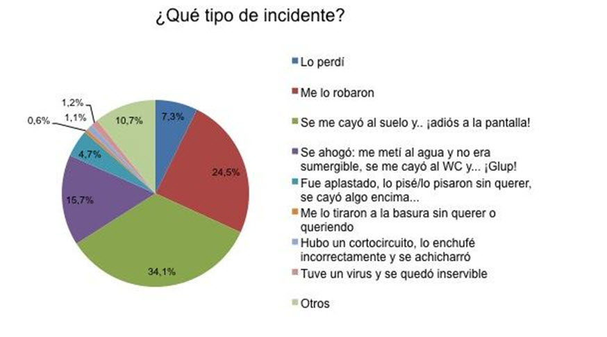 tipos de incidentes con el movil